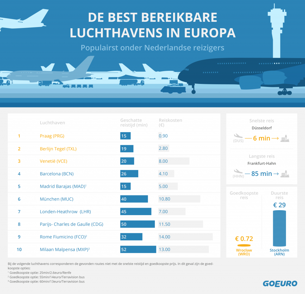 Best_Connected_Airports_NL-01